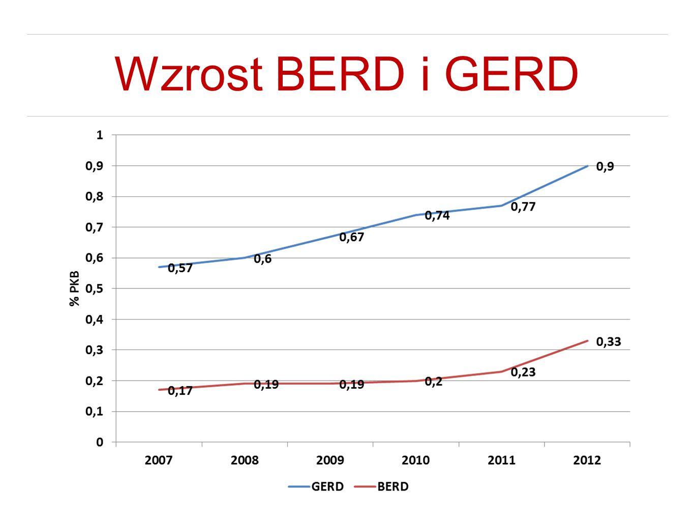Wzrost BERD i GERD