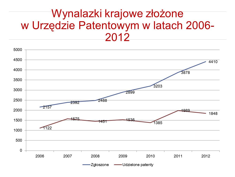 Wynalazki krajowe złożone w Urzędzie Patentowym w latach 2006- 2012