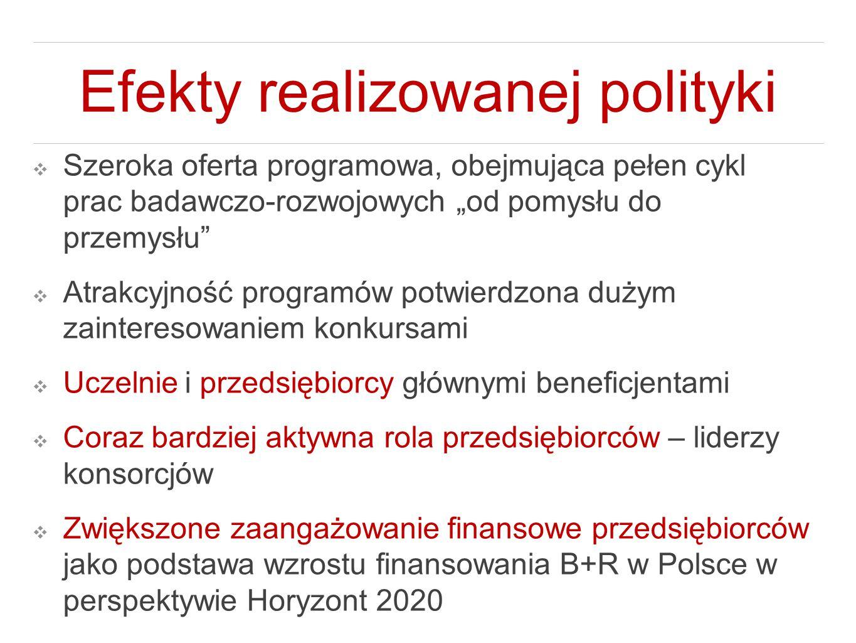 """Efekty realizowanej polityki ❖ Szeroka oferta programowa, obejmująca pełen cykl prac badawczo-rozwojowych """"od pomysłu do przemysłu"""" ❖ Atrakcyjność pro"""