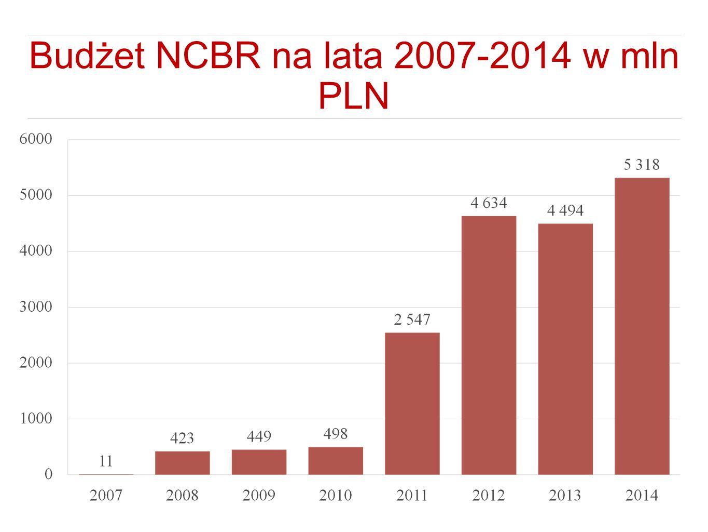 PO Kapitał Ludzki Działanie 4.2 PO KL - projekt SKILLS Adresatami są laureaci i stypendyści FNP mieszkający w Polsce: pracownicy naukowi zatrudnieni w jednostce naukowej i doktoranci.