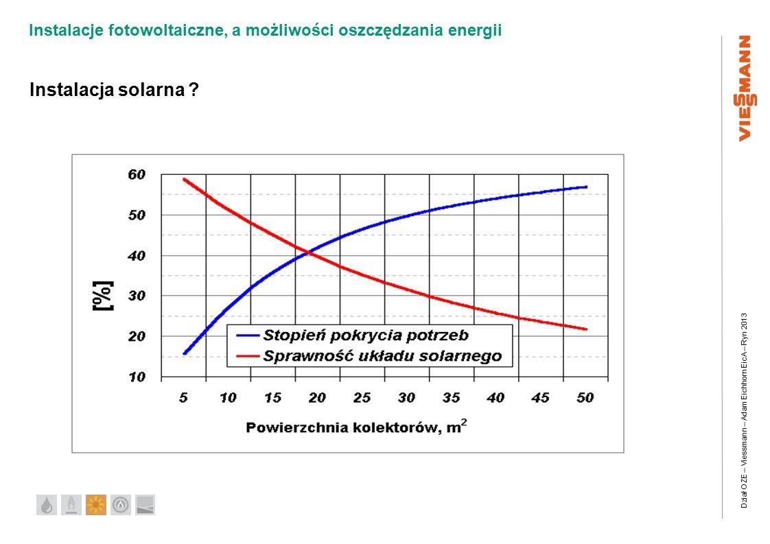Dział OZE – Viessmann – Adam Eichhorn EicA – Ryn 2013 Instalacje fotowoltaiczne, a możliwości oszczędzania energii Instalacja solarna ?