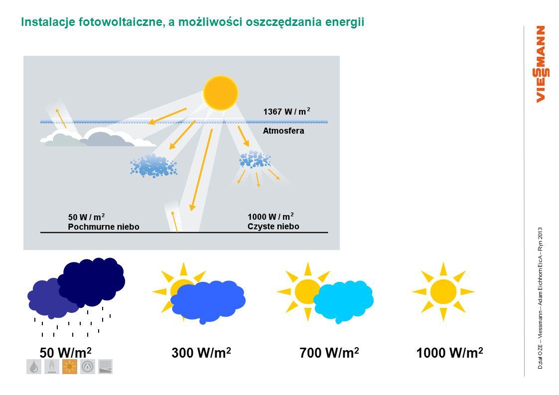 Dział OZE – Viessmann – Adam Eichhorn EicA – Ryn 2013 Instalacje fotowoltaiczne, a możliwości oszczędzania energii 1000 W/m 2 700 W/m 2 300 W/m 2 50 W/m 2