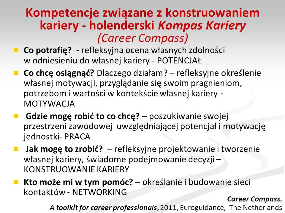 Kompetencje związane z konstruowaniem kariery - holenderski Kompas Kariery (Career Compass) Co potrafię? - refleksyjna ocena własnych zdolności w odni