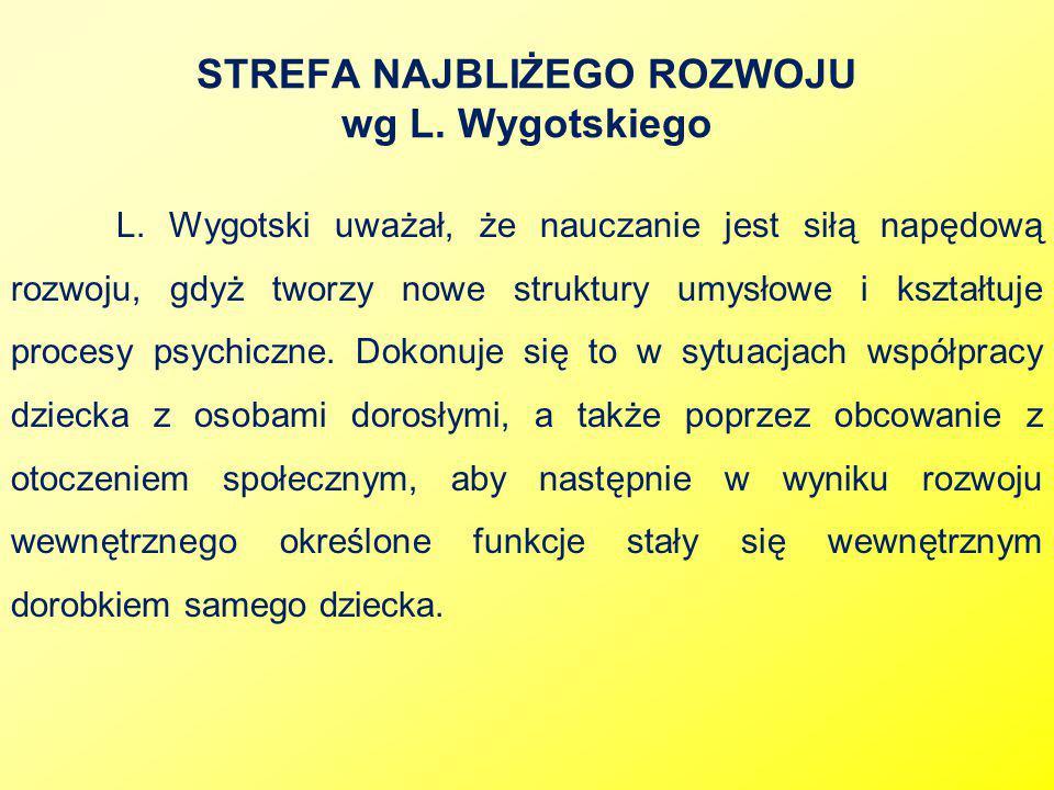 STREFA NAJBLIŻEGO ROZWOJU wg L. Wygotskiego L. Wygotski uważał, że nauczanie jest siłą napędową rozwoju, gdyż tworzy nowe struktury umysłowe i kształt