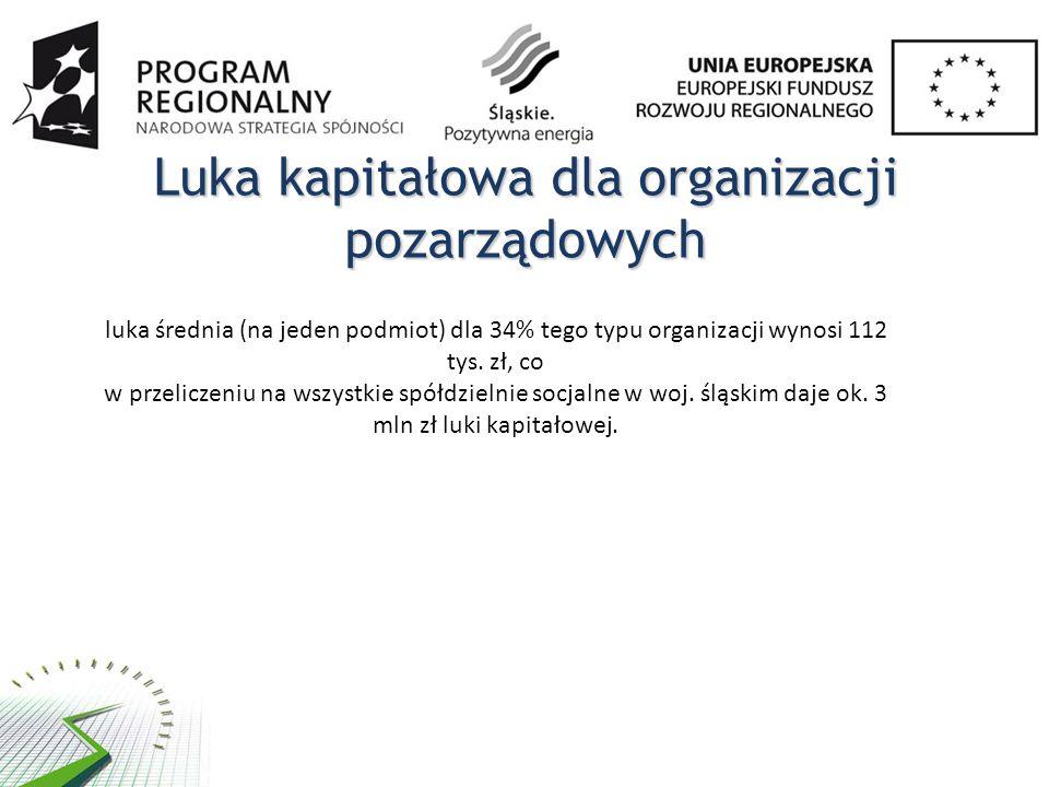 Luka kapitałowa dla organizacji pozarządowych luka średnia (na jeden podmiot) dla 34% tego typu organizacji wynosi 112 tys.