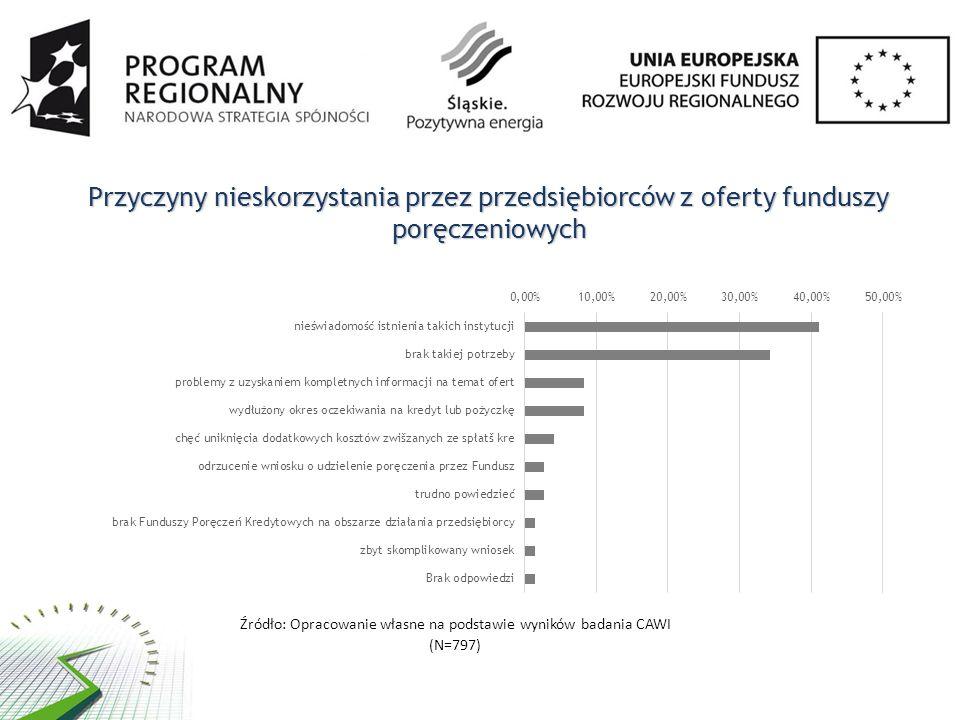 Przyczyny nieskorzystania przez przedsiębiorców z oferty funduszy poręczeniowych Źródło: Opracowanie własne na podstawie wyników badania CAWI (N=797)