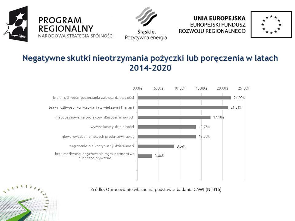 Negatywne skutki nieotrzymania pożyczki lub poręczenia w latach 2014-2020 Źródło: Opracowanie własne na podstawie badania CAWI (N=316)