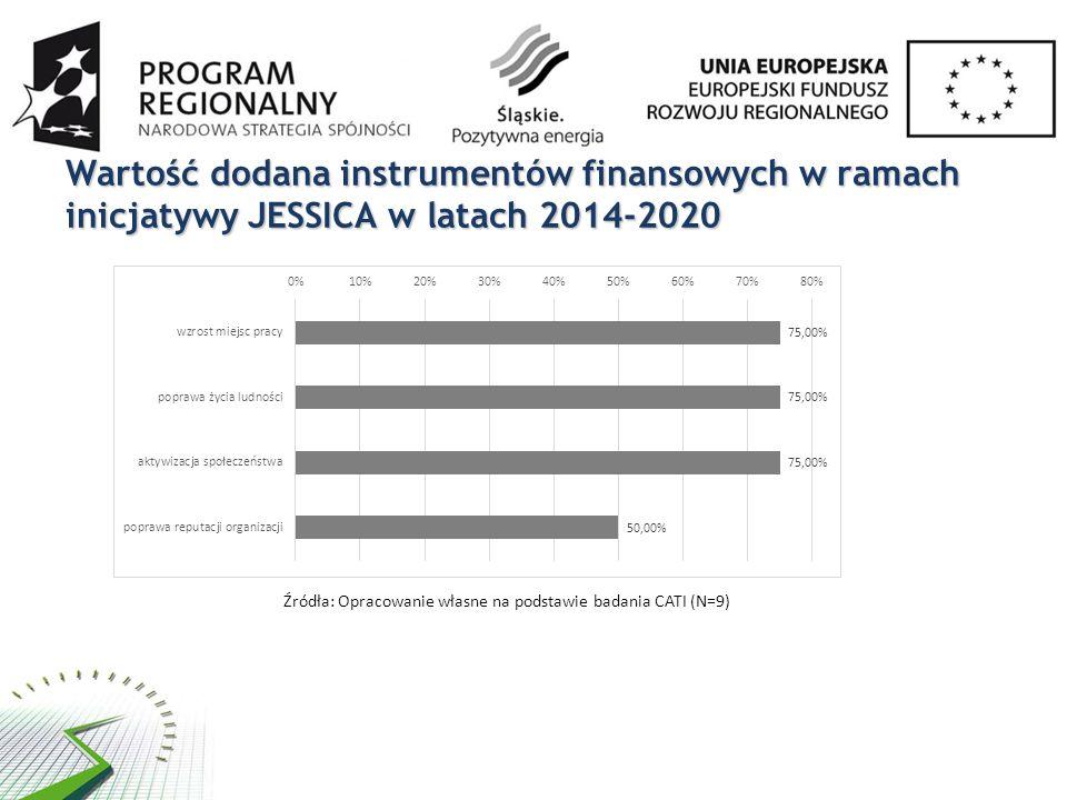Wartość dodana instrumentów finansowych w ramach inicjatywy JESSICA w latach 2014-2020 Źródła: Opracowanie własne na podstawie badania CATI (N=9)