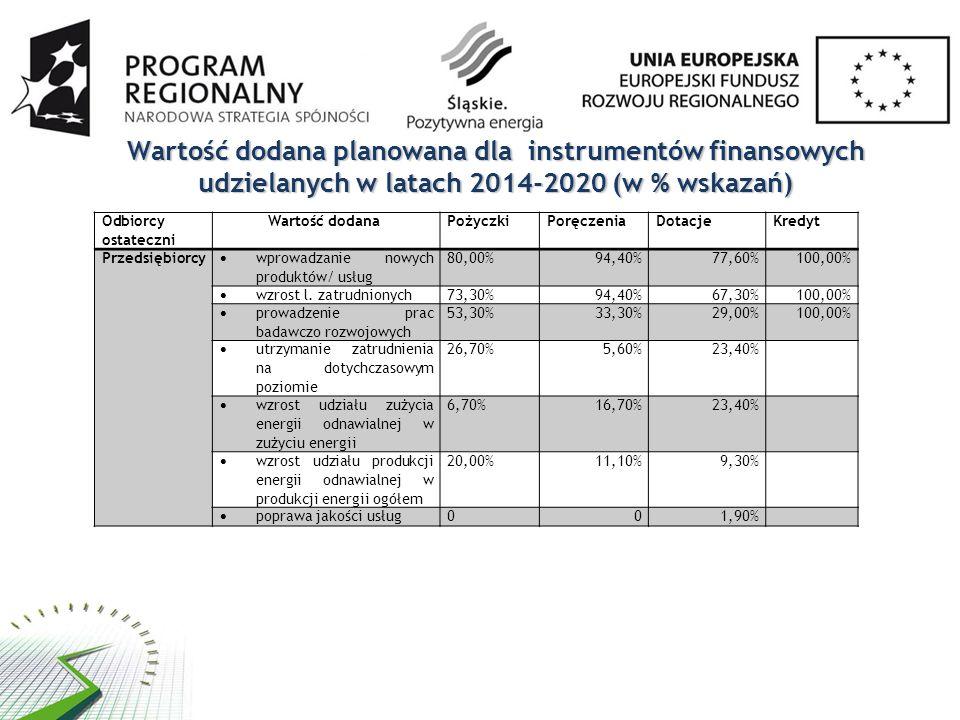 Wartość dodana planowana dla instrumentów finansowych udzielanych w latach 2014-2020 (w % wskazań) Odbiorcy ostateczni Wartość dodanaPożyczkiPoręczeniaDotacjeKredyt Przedsiębiorcy  wprowadzanie nowych produktów/ usług 80,00%94,40%77,60%100,00%  wzrost l.