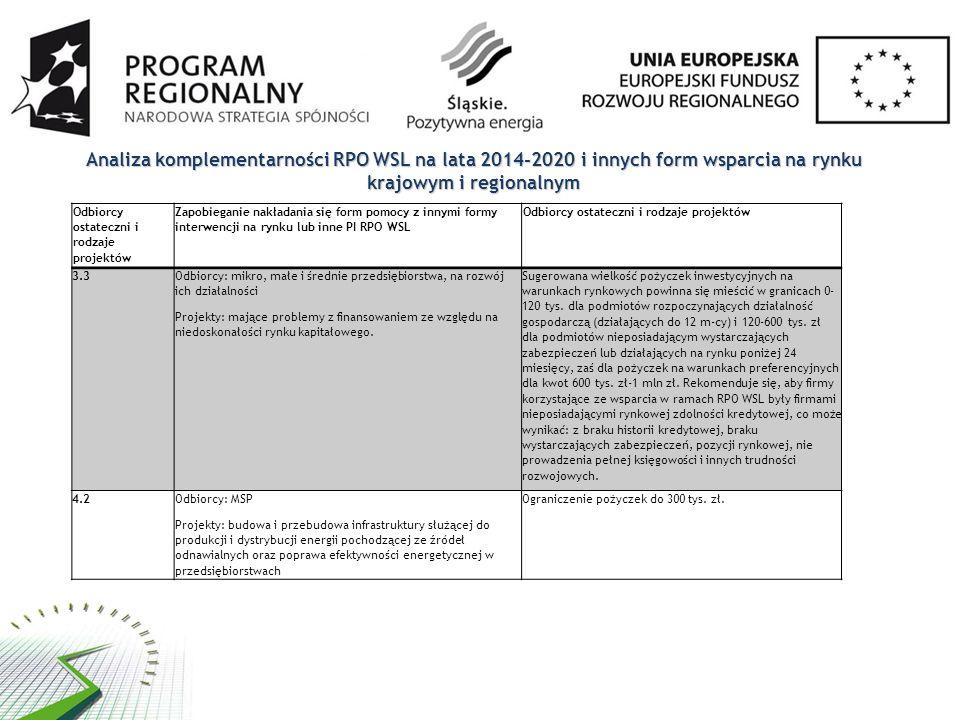 Analiza komplementarności RPO WSL na lata 2014-2020 i innych form wsparcia na rynku krajowym i regionalnym Odbiorcy ostateczni i rodzaje projektów Zapobieganie nakładania się form pomocy z innymi formy interwencji na rynku lub inne PI RPO WSL Odbiorcy ostateczni i rodzaje projektów 3.3 Odbiorcy: mikro, małe i średnie przedsiębiorstwa, na rozwój ich działalności Projekty: mające problemy z finansowaniem ze względu na niedoskonałości rynku kapitałowego.
