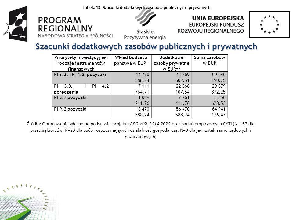 Szacunki dodatkowych zasobów publicznych i prywatnych Priorytety inwestycyjne i rodzaje instrumentów finansowych Wkład budżetu państwa w EUR* Dodatkow
