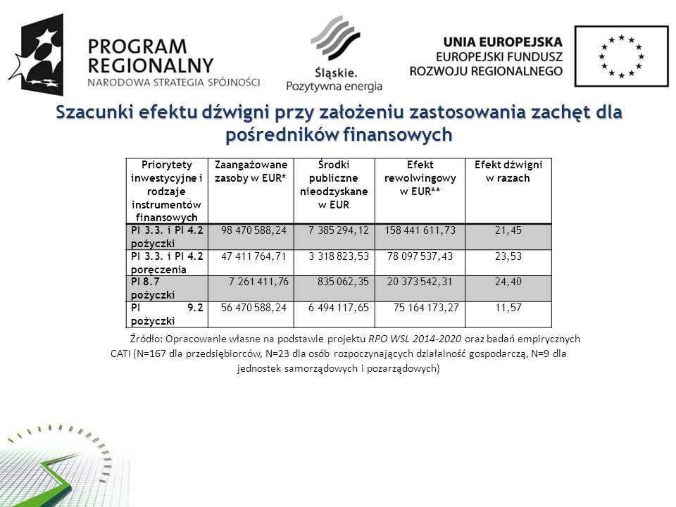 Szacunki efektu dźwigni przy założeniu zastosowania zachęt dla pośredników finansowych Priorytety inwestycyjne i rodzaje instrumentów finansowych Zaangażowane zasoby w EUR* Środki publiczne nieodzyskane w EUR Efekt rewolwingowy w EUR** Efekt dźwigni w razach PI 3.3.