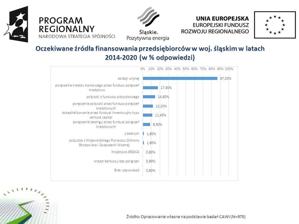 Oczekiwane źródła finansowania przedsiębiorców w woj. śląskim w latach 2014-2020 (w % odpowiedzi) Źródło: Opracowanie własne na podstawie badań CAWI (