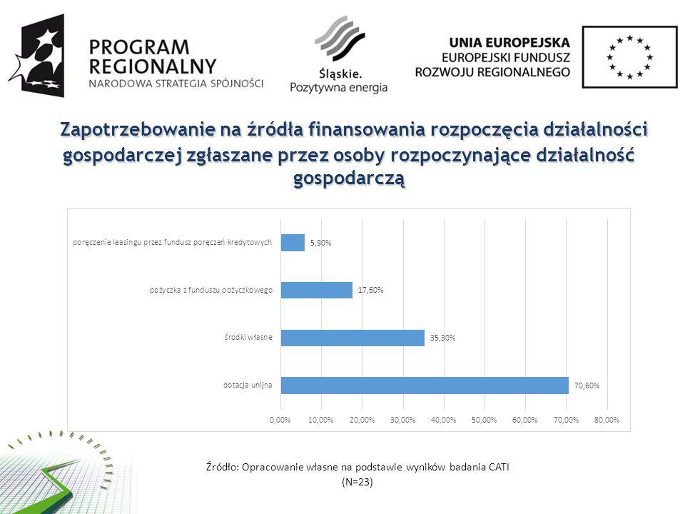 Zapotrzebowanie na źródła finansowania rozpoczęcia działalności gospodarczej zgłaszane przez osoby rozpoczynające działalność gospodarczą Zapotrzebowa