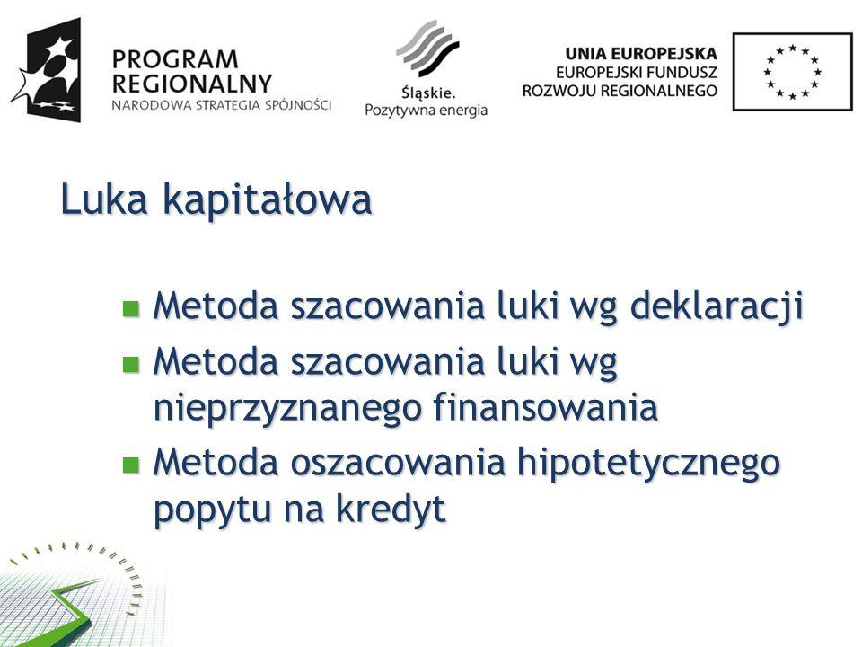 Luka kapitałowa Metoda szacowania luki wg deklaracji Metoda szacowania luki wg deklaracji Metoda szacowania luki wg nieprzyznanego finansowania Metoda szacowania luki wg nieprzyznanego finansowania Metoda oszacowania hipotetycznego popytu na kredyt Metoda oszacowania hipotetycznego popytu na kredyt