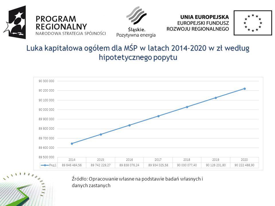 Luka kapitałowa ogółem dla MŚP w latach 2014-2020 w zł według hipotetycznego popytu Źródło: Opracowanie własne na podstawie badań własnych i danych zastanych