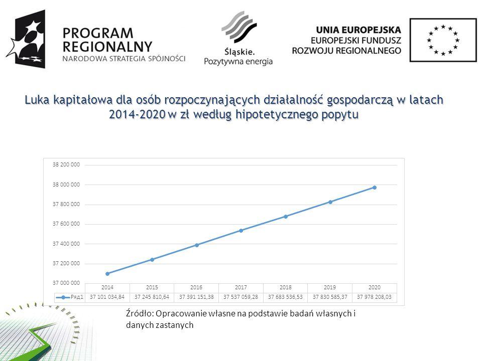 Luka kapitałowa dla osób rozpoczynających działalność gospodarczą w latach 2014-2020 w zł według hipotetycznego popytu Źródło: Opracowanie własne na podstawie badań własnych i danych zastanych