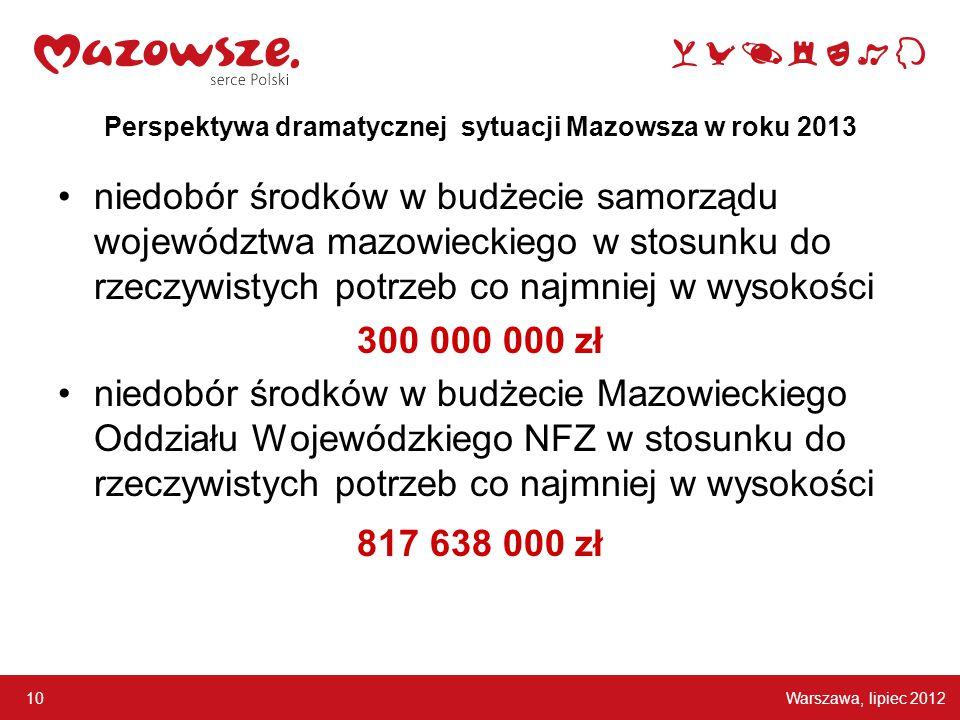 Warszawa, lipiec 2012 10 Perspektywa dramatycznej sytuacji Mazowsza w roku 2013 niedobór środków w budżecie samorządu województwa mazowieckiego w stosunku do rzeczywistych potrzeb co najmniej w wysokości 300 000 000 zł niedobór środków w budżecie Mazowieckiego Oddziału Wojewódzkiego NFZ w stosunku do rzeczywistych potrzeb co najmniej w wysokości 817 638 000 zł