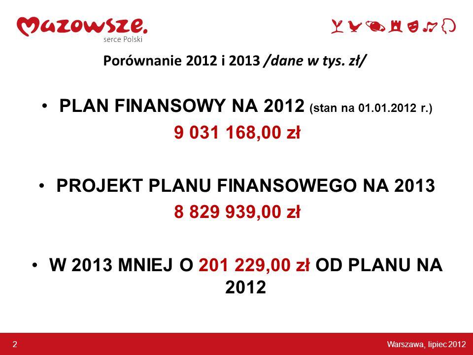 Warszawa, lipiec 2012 2 Porównanie 2012 i 2013 /dane w tys. zł/ PLAN FINANSOWY NA 2012 (stan na 01.01.2012 r.) 9 031 168,00 zł PROJEKT PLANU FINANSOWE