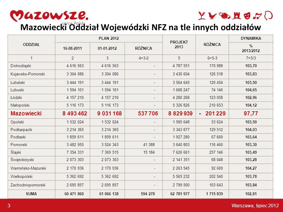 Warszawa, lipiec 2012 4 Mazowiecki Oddział Wojewódzki NFZ na tle innych oddziałów MAZOWIECKI OW NFZ SPADEK ŚRODKÓW NA 2013 O 2,23 % W STOSUNKU DO PLANU NA 2012 INNE OW NFZ WZROST ŚRODKÓW NA 2013 ŚREDNIO O 3,73 % W STOSUNKU DO PLANU NA 2012 (bez Oddziału Mazowieckiego )
