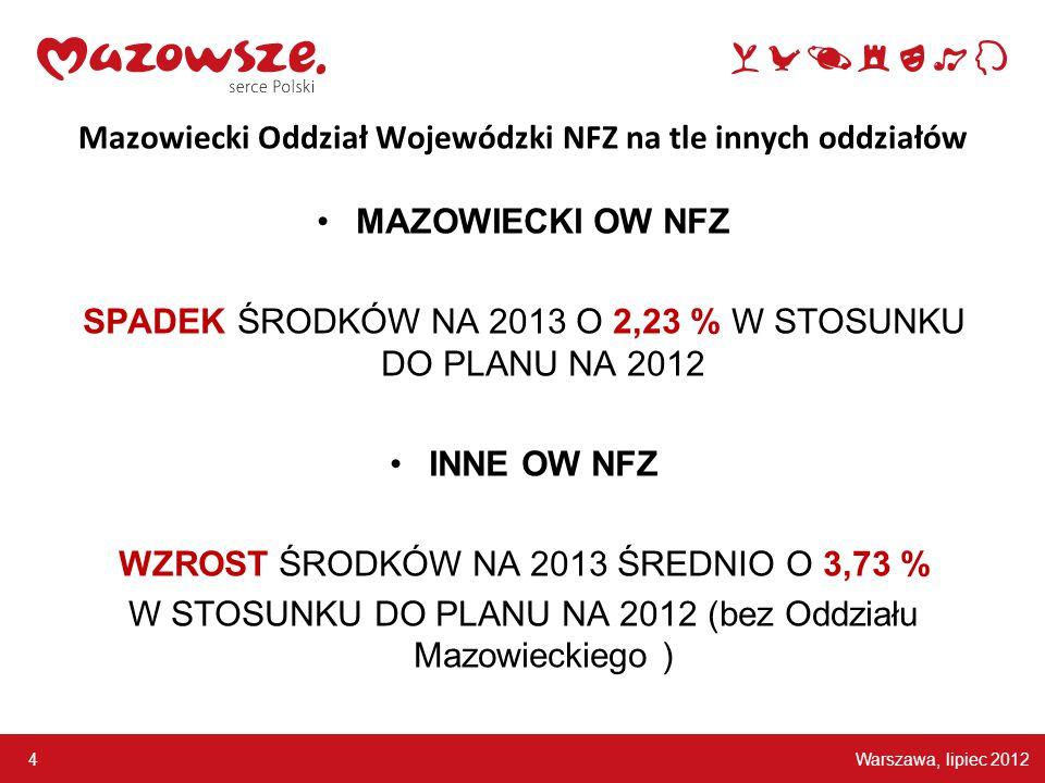 Warszawa, lipiec 2012 4 Mazowiecki Oddział Wojewódzki NFZ na tle innych oddziałów MAZOWIECKI OW NFZ SPADEK ŚRODKÓW NA 2013 O 2,23 % W STOSUNKU DO PLAN