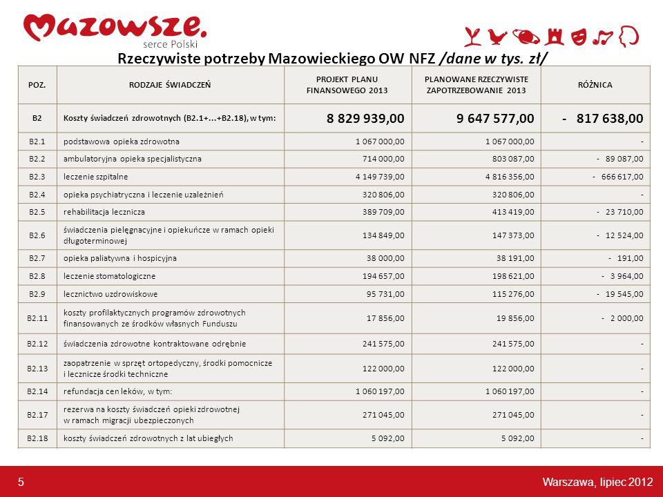 Warszawa, lipiec 2012 5 Rzeczywiste potrzeby Mazowieckiego OW NFZ /dane w tys. zł/ POZ.RODZAJE ŚWIADCZEŃ PROJEKT PLANU FINANSOWEGO 2013 PLANOWANE RZEC