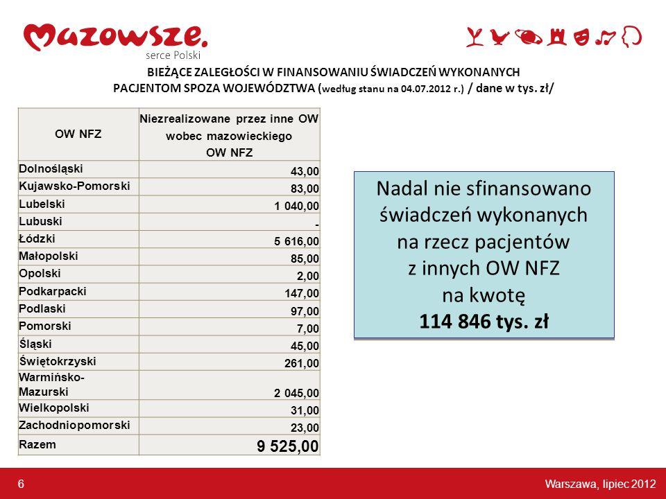 Warszawa, lipiec 2012 6 BIEŻĄCE ZALEGŁOŚCI W FINANSOWANIU ŚWIADCZEŃ WYKONANYCH PACJENTOM SPOZA WOJEWÓDZTWA ( według stanu na 04.07.2012 r.) / dane w t