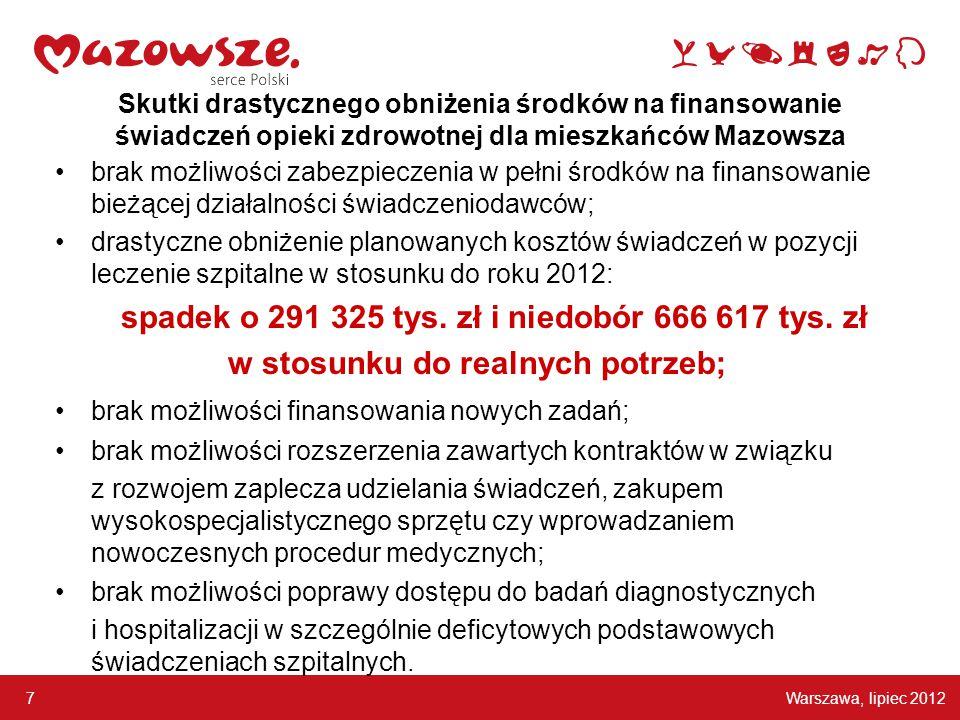Warszawa, lipiec 2012 7 Skutki drastycznego obniżenia środków na finansowanie świadczeń opieki zdrowotnej dla mieszkańców Mazowsza brak możliwości zab