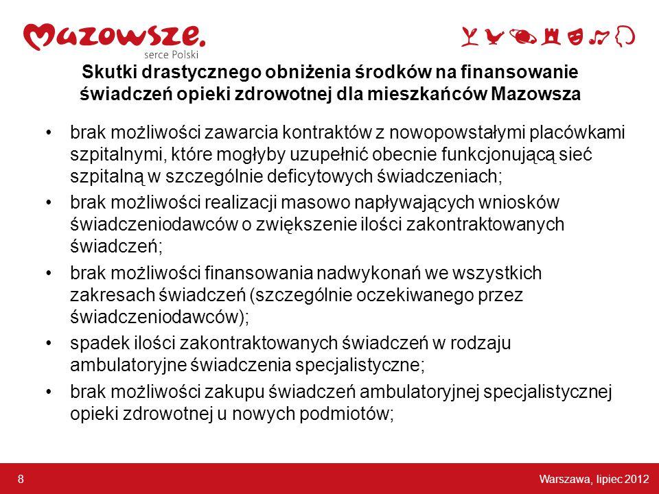 Warszawa, lipiec 2012 8 Skutki drastycznego obniżenia środków na finansowanie świadczeń opieki zdrowotnej dla mieszkańców Mazowsza brak możliwości zawarcia kontraktów z nowopowstałymi placówkami szpitalnymi, które mogłyby uzupełnić obecnie funkcjonującą sieć szpitalną w szczególnie deficytowych świadczeniach; brak możliwości realizacji masowo napływających wniosków świadczeniodawców o zwiększenie ilości zakontraktowanych świadczeń; brak możliwości finansowania nadwykonań we wszystkich zakresach świadczeń (szczególnie oczekiwanego przez świadczeniodawców); spadek ilości zakontraktowanych świadczeń w rodzaju ambulatoryjne świadczenia specjalistyczne; brak możliwości zakupu świadczeń ambulatoryjnej specjalistycznej opieki zdrowotnej u nowych podmiotów;