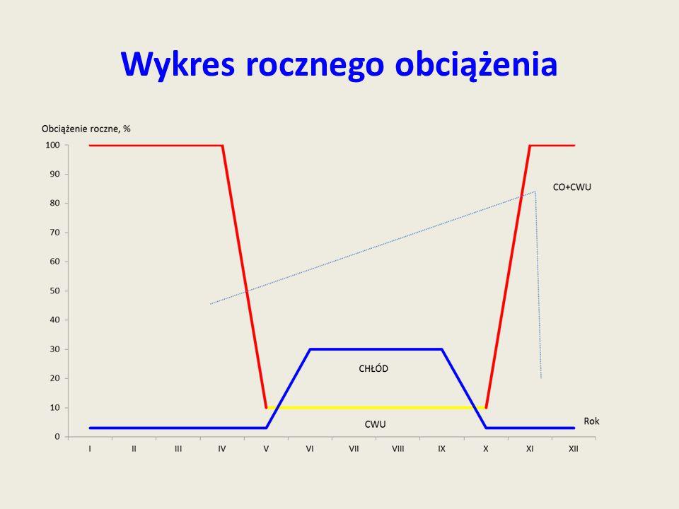 Wykres rocznego obciążenia