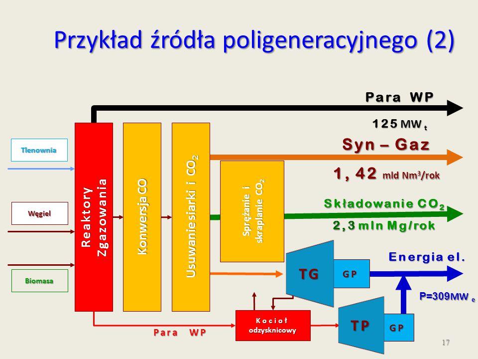 17 GP TG GP TP Sk ł adowanie CO 2 2,3 mln Mg/rok Węgiel Biomasa Syn – Gaz 1, 42 mld Nm 3 /rok Para WP 125 MW t Konwersja CO Tlenownia ReaktoryZgazowan