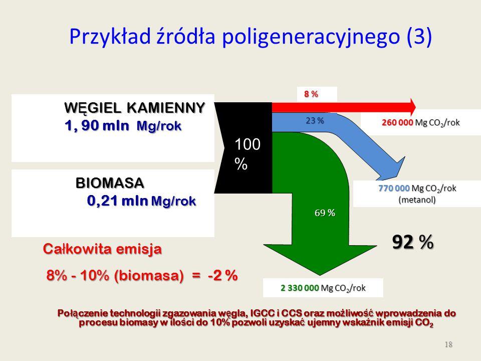 18 260 000 Mg CO 2 /rok 8 % 8 % 2 330 000 Mg CO 2 /rok 69 % 770 000 Mg CO 2 /rok (metanol) 23 % Przykład źródła poligeneracyjnego (3) W Ę GIEL KAMIENN