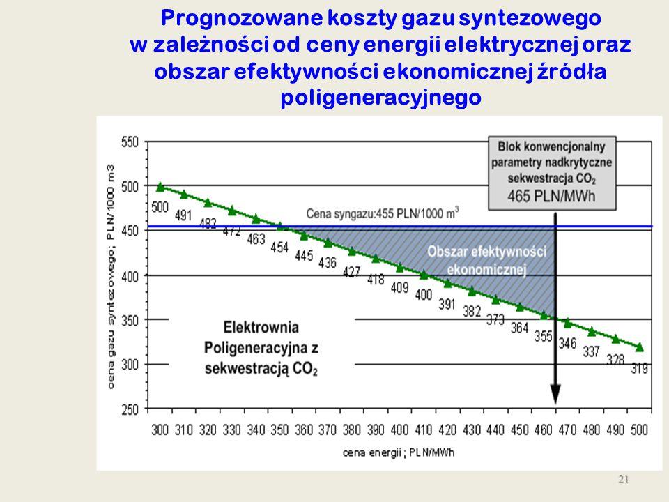 21 Prognozowane koszty gazu syntezowego w zale ż no ś ci od ceny energii elektrycznej oraz obszar efektywno ś ci ekonomicznej ź ród ł a poligeneracyjn