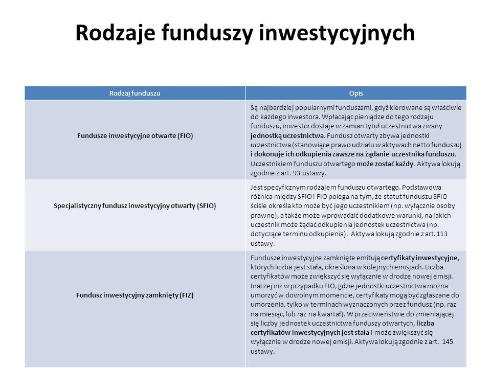 Rodzaje funduszy inwestycyjnych Rodzaj funduszuOpis Fundusze inwestycyjne otwarte (FIO) Są najbardziej popularnymi funduszami, gdyż kierowane są właśc