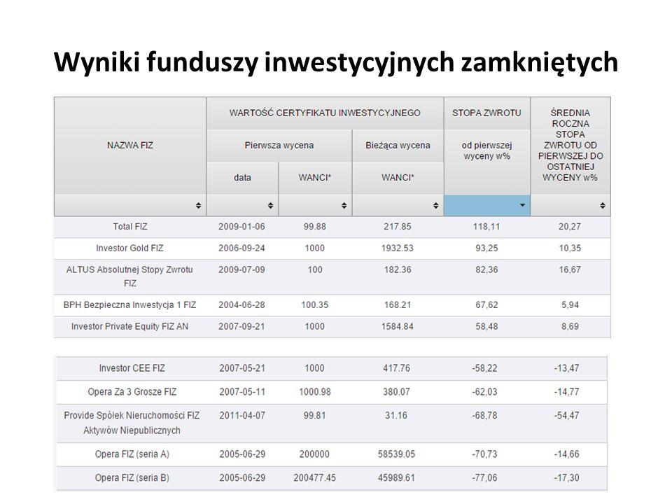 Wyniki funduszy inwestycyjnych zamkniętych