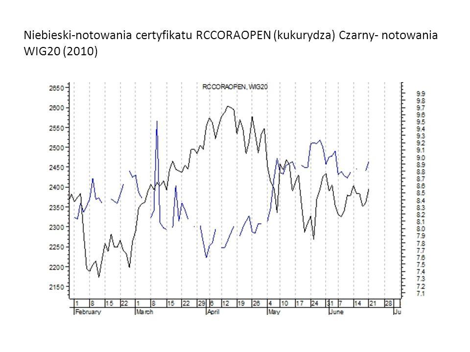 Niebieski-notowania certyfikatu RCCORAOPEN (kukurydza) Czarny- notowania WIG20 (2010)
