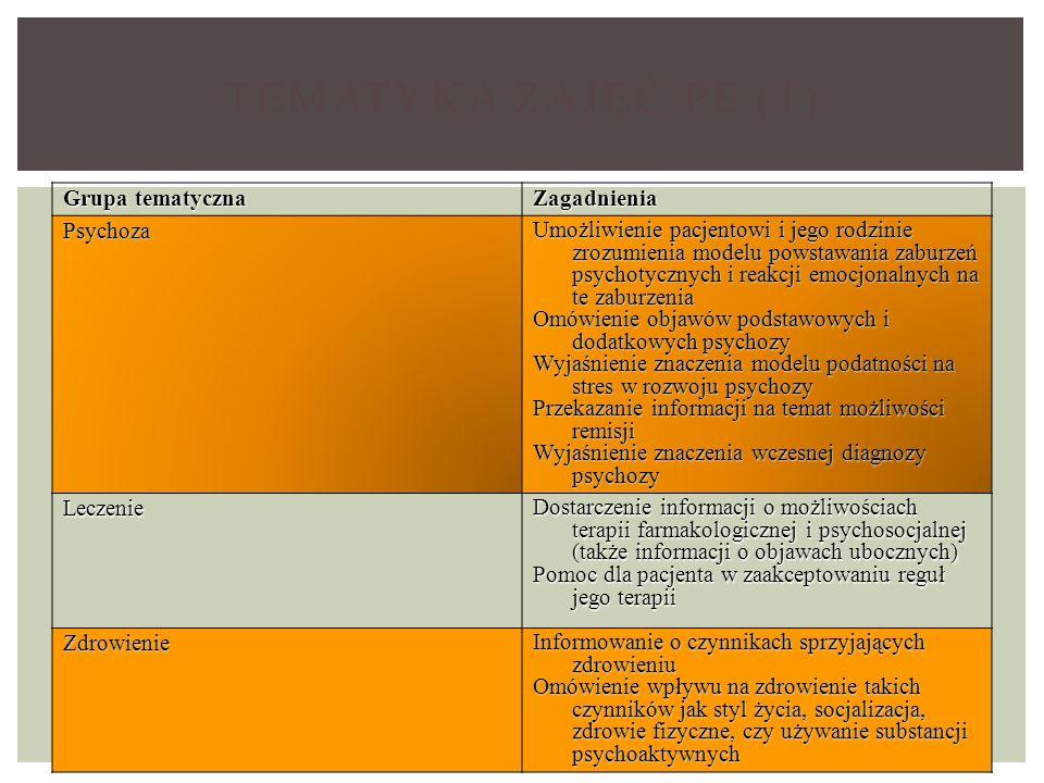 TEMATYKA ZAJĘĆ PE (1) Grupa tematyczna Zagadnienia Psychoza Umożliwienie pacjentowi i jego rodzinie zrozumienia modelu powstawania zaburzeń psychotycznych i reakcji emocjonalnych na te zaburzenia Omówienie objawów podstawowych i dodatkowych psychozy Wyjaśnienie znaczenia modelu podatności na stres w rozwoju psychozy Przekazanie informacji na temat możliwości remisji Wyjaśnienie znaczenia wczesnej diagnozy psychozy Leczenie Dostarczenie informacji o możliwościach terapii farmakologicznej i psychosocjalnej (także informacji o objawach ubocznych) Pomoc dla pacjenta w zaakceptowaniu reguł jego terapii Zdrowienie Informowanie o czynnikach sprzyjających zdrowieniu Omówienie wpływu na zdrowienie takich czynników jak styl życia, socjalizacja, zdrowie fizyczne, czy używanie substancji psychoaktywnych