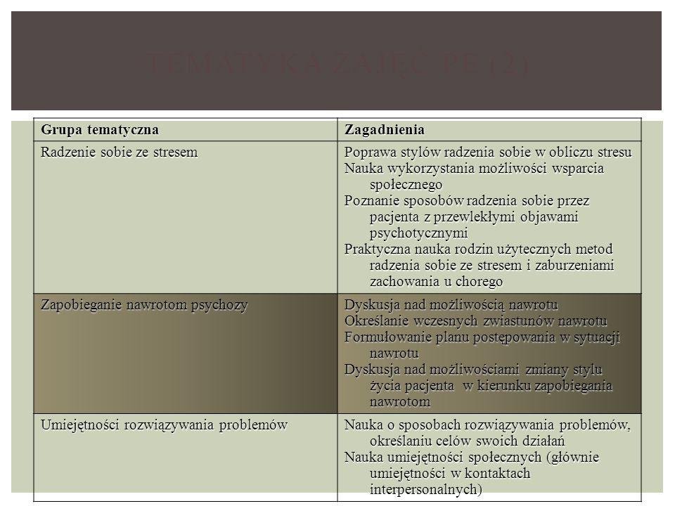 TEMATYKA ZAJĘĆ PE (2) Grupa tematyczna Zagadnienia Radzenie sobie ze stresem Poprawa stylów radzenia sobie w obliczu stresu Nauka wykorzystania możliwości wsparcia społecznego Poznanie sposobów radzenia sobie przez pacjenta z przewlekłymi objawami psychotycznymi Praktyczna nauka rodzin użytecznych metod radzenia sobie ze stresem i zaburzeniami zachowania u chorego Zapobieganie nawrotom psychozy Dyskusja nad możliwością nawrotu Określanie wczesnych zwiastunów nawrotu Formułowanie planu postępowania w sytuacji nawrotu Dyskusja nad możliwościami zmiany stylu życia pacjenta w kierunku zapobiegania nawrotom Umiejętności rozwiązywania problemów Nauka o sposobach rozwiązywania problemów, określaniu celów swoich działań Nauka umiejętności społecznych (głównie umiejętności w kontaktach interpersonalnych)