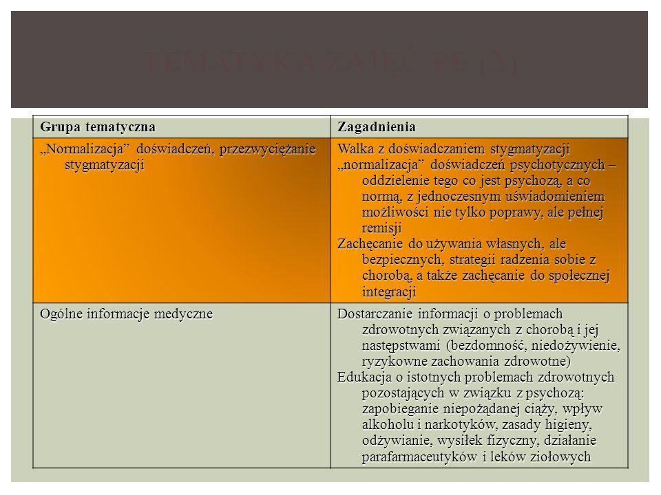 """TEMATYKA ZAJĘĆ PE (3) Grupa tematyczna Zagadnienia """"Normalizacja doświadczeń, przezwyciężanie stygmatyzacji Walka z doświadczaniem stygmatyzacji """"normalizacja doświadczeń psychotycznych – oddzielenie tego co jest psychozą, a co normą, z jednoczesnym uświadomieniem możliwości nie tylko poprawy, ale pełnej remisji Zachęcanie do używania własnych, ale bezpiecznych, strategii radzenia sobie z chorobą, a także zachęcanie do społecznej integracji Ogólne informacje medyczne Dostarczanie informacji o problemach zdrowotnych związanych z chorobą i jej następstwami (bezdomność, niedożywienie, ryzykowne zachowania zdrowotne) Edukacja o istotnych problemach zdrowotnych pozostających w związku z psychozą: zapobieganie niepożądanej ciąży, wpływ alkoholu i narkotyków, zasady higieny, odżywianie, wysiłek fizyczny, działanie parafarmaceutyków i leków ziołowych"""