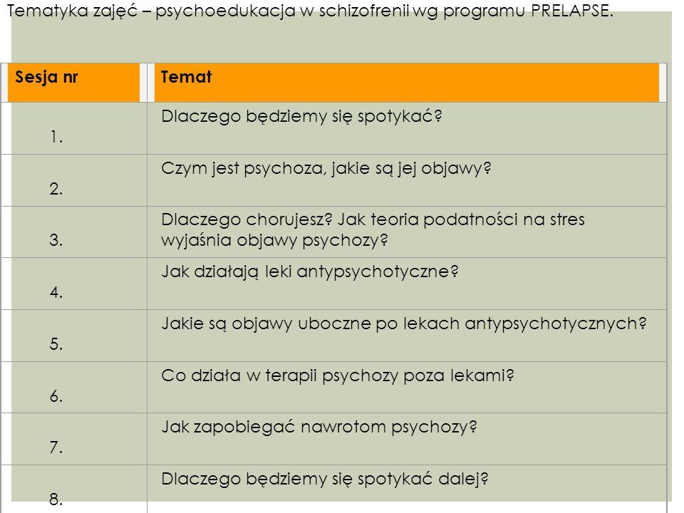 Tematyka zajęć – psychoedukacja w schizofrenii wg programu PRELAPSE.