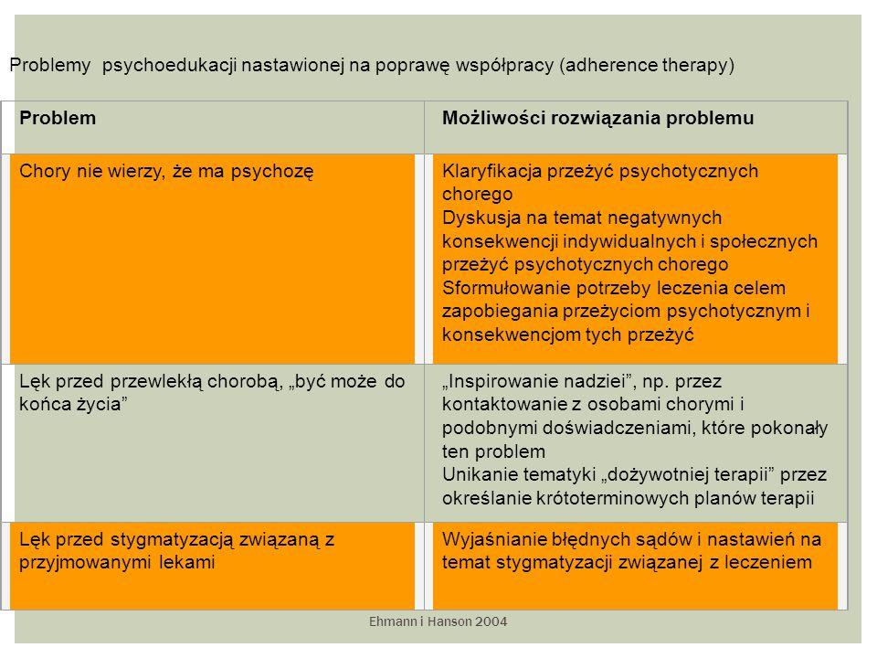 """Ehmann i Hanson 2004 Problemy psychoedukacji nastawionej na poprawę współpracy (adherence therapy) ProblemMożliwości rozwiązania problemu Chory nie wierzy, że ma psychozęKlaryfikacja przeżyć psychotycznych chorego Dyskusja na temat negatywnych konsekwencji indywidualnych i społecznych przeżyć psychotycznych chorego Sformułowanie potrzeby leczenia celem zapobiegania przeżyciom psychotycznym i konsekwencjom tych przeżyć Lęk przed przewlekłą chorobą, """"być może do końca życia """"Inspirowanie nadziei , np."""