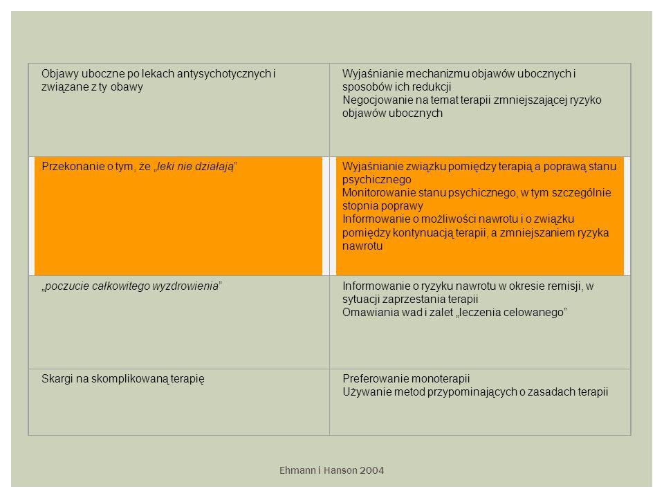 """Ehmann i Hanson 2004 Objawy uboczne po lekach antysychotycznych i związane z ty obawy Wyjaśnianie mechanizmu objawów ubocznych i sposobów ich redukcji Negocjowanie na temat terapii zmniejszającej ryzyko objawów ubocznych Przekonanie o tym, że """"leki nie działają Wyjaśnianie związku pomiędzy terapią a poprawą stanu psychicznego Monitorowanie stanu psychicznego, w tym szczególnie stopnia poprawy Informowanie o możliwości nawrotu i o związku pomiędzy kontynuacją terapii, a zmniejszaniem ryzyka nawrotu """"poczucie całkowitego wyzdrowienia Informowanie o ryzyku nawrotu w okresie remisji, w sytuacji zaprzestania terapii Omawiania wad i zalet """"leczenia celowanego Skargi na skomplikowaną terapięPreferowanie monoterapii Używanie metod przypominających o zasadach terapii"""