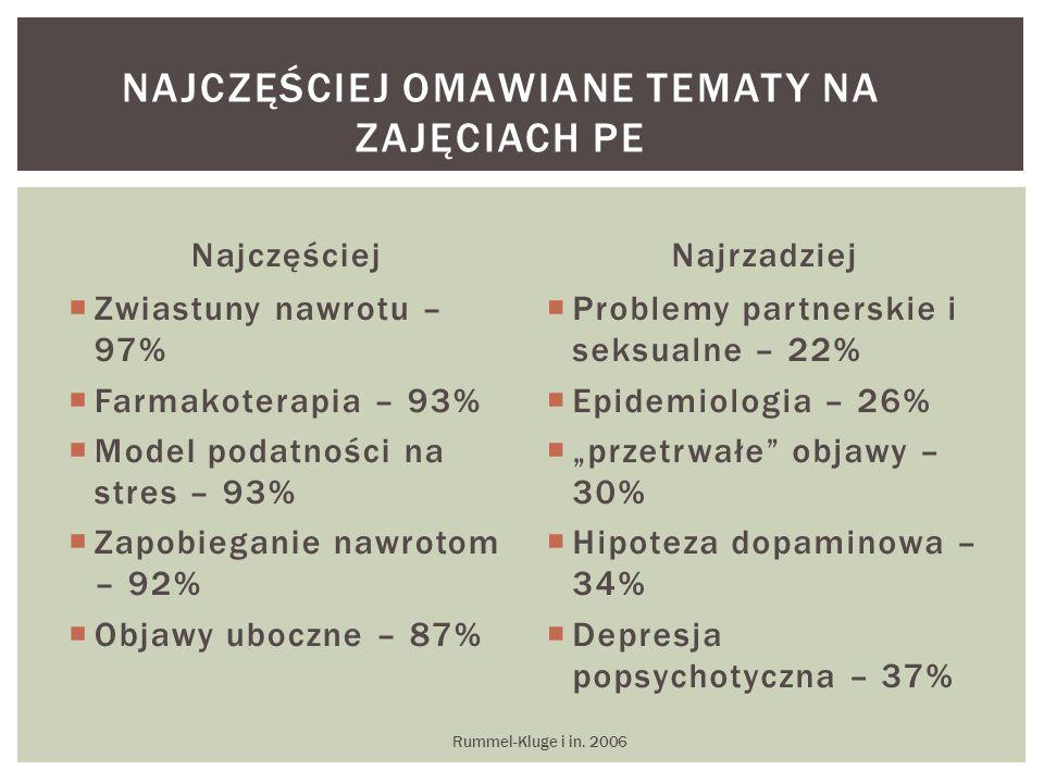 """Najczęściej  Zwiastuny nawrotu – 97%  Farmakoterapia – 93%  Model podatności na stres – 93%  Zapobieganie nawrotom – 92%  Objawy uboczne – 87% Najrzadziej  Problemy partnerskie i seksualne – 22%  Epidemiologia – 26%  """"przetrwałe objawy – 30%  Hipoteza dopaminowa – 34%  Depresja popsychotyczna – 37% Rummel-Kluge i in."""