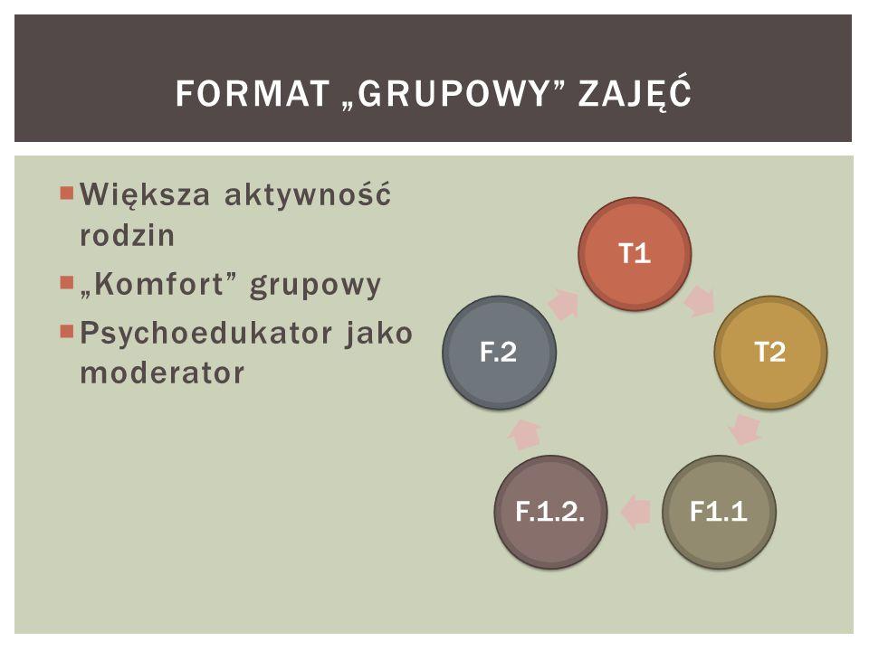 """ Większa aktywność rodzin  """"Komfort grupowy  Psychoedukator jako moderator FORMAT """"GRUPOWY ZAJĘĆ"""