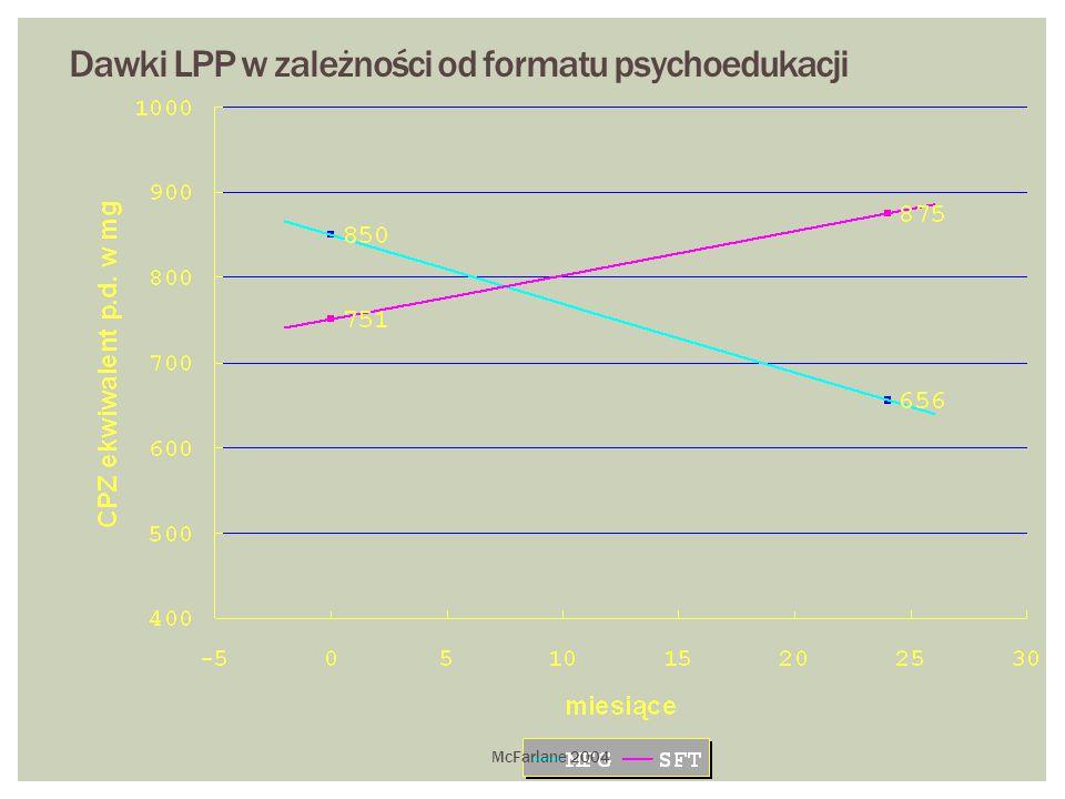 Dawki LPP w zależności od formatu psychoedukacji McFarlane 2004