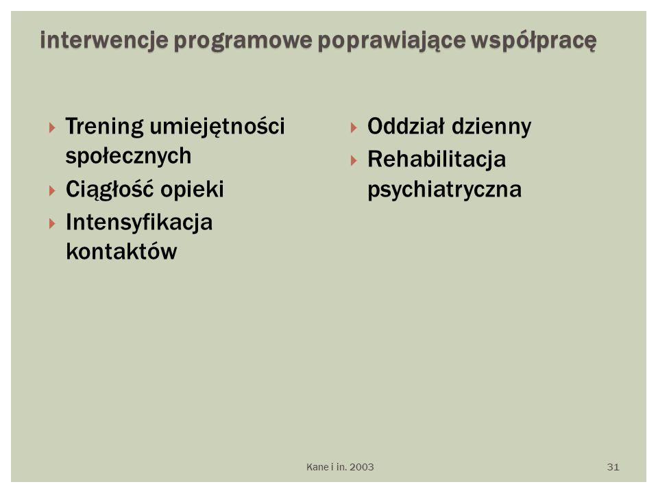  Trening umiejętności społecznych  Ciągłość opieki  Intensyfikacja kontaktów  Oddział dzienny  Rehabilitacja psychiatryczna Kane i in.