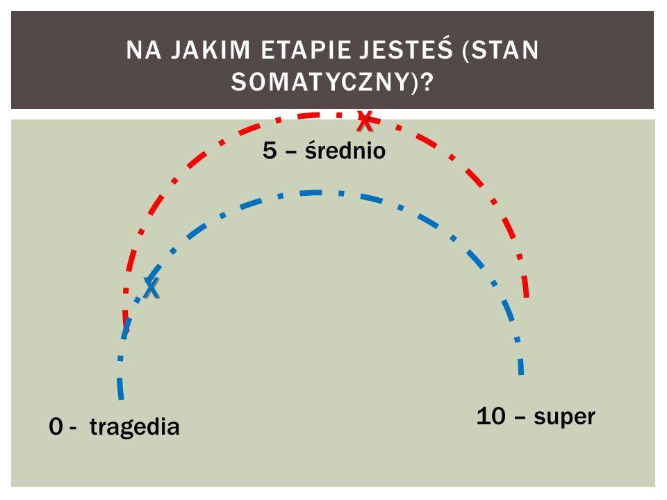 NA JAKIM ETAPIE JESTEŚ (STAN SOMATYCZNY)? 0 - tragedia 5 – średnio 10 – super X X