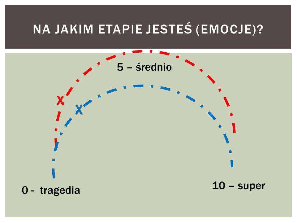 NA JAKIM ETAPIE JESTEŚ (EMOCJE)? 0 - tragedia 5 – średnio 10 – super X X