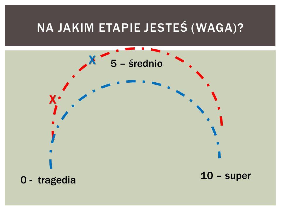 NA JAKIM ETAPIE JESTEŚ (WAGA)? 0 - tragedia 5 – średnio 10 – super X X