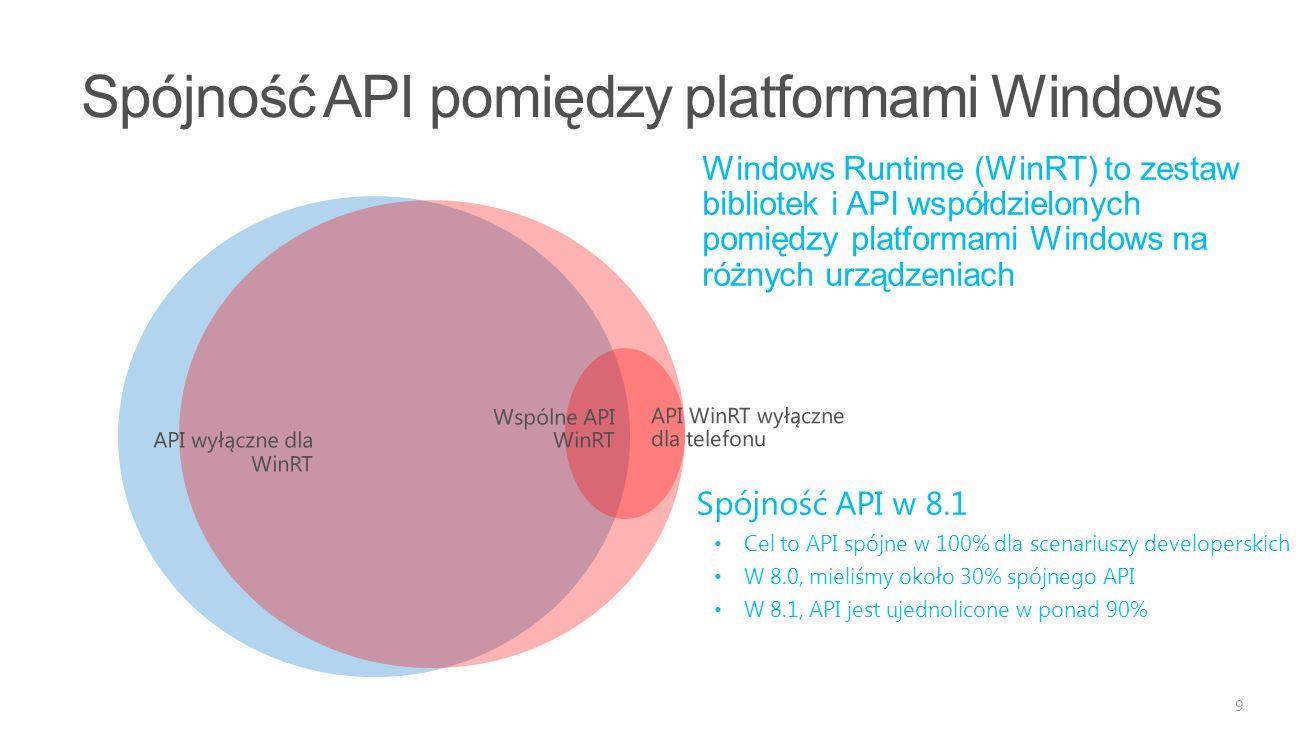 9 Windows Runtime (WinRT) to zestaw bibliotek i API współdzielonych pomiędzy platformami Windows na różnych urządzeniach Spójność API w 8.1 Cel to API spójne w 100% dla scenariuszy developerskich W 8.0, mieliśmy około 30% spójnego API W 8.1, API jest ujednolicone w ponad 90%